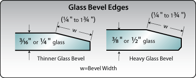 Glass bevel edges