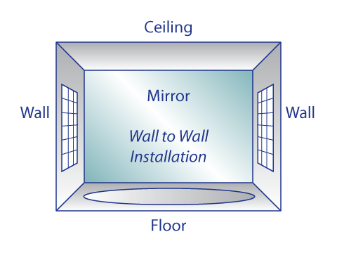Wall to Wall Mirror Installation